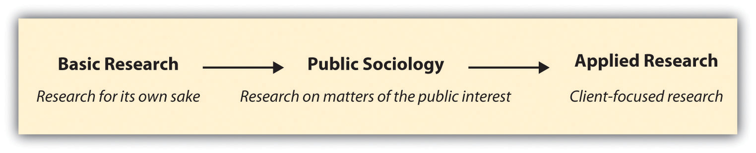 quantitative research techniques used in sociology Qualitative methods in sociology, with a focus  on the use of qualitative  methods,.