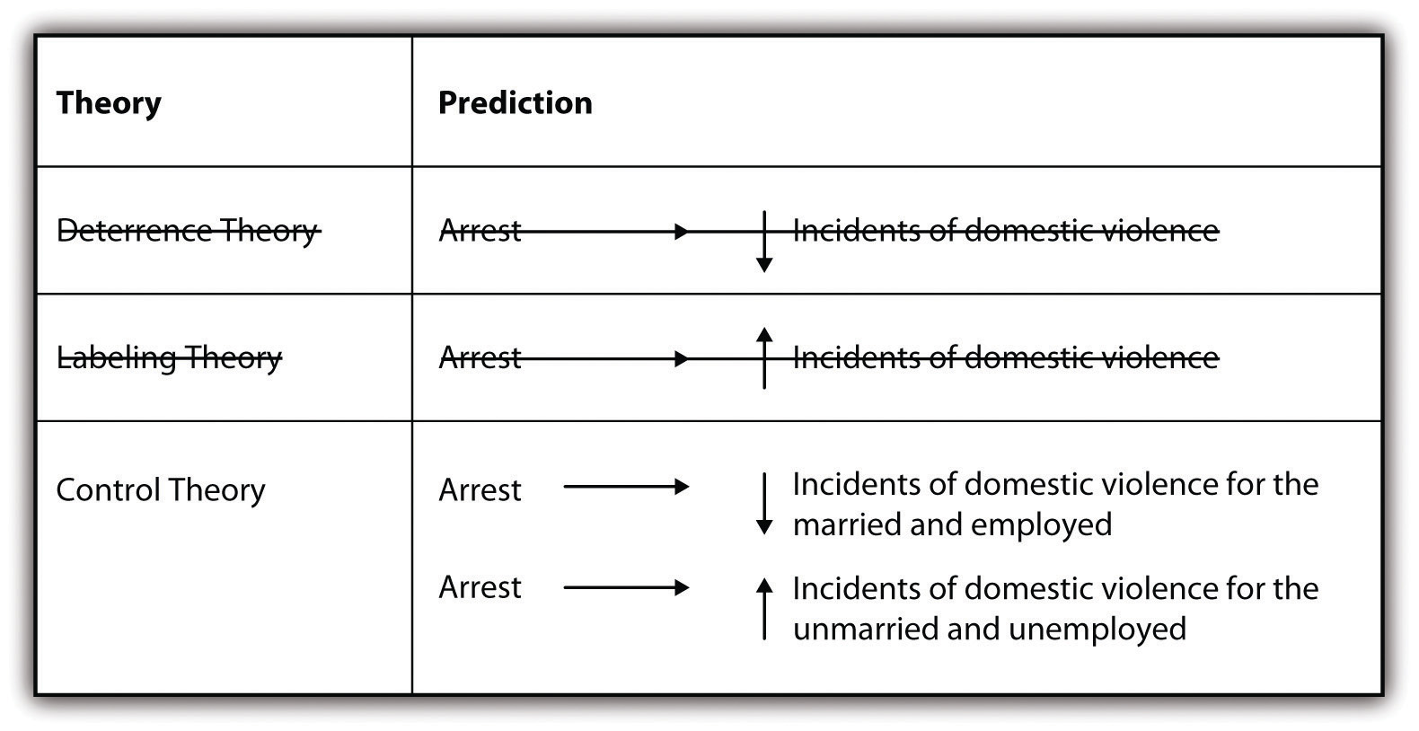 inductive or deductive two different approaches figure 2 8 predicting the effects of arrest on future spouse battery a new theory