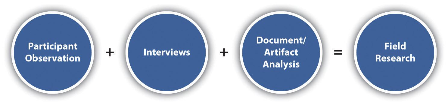 observation research methodology