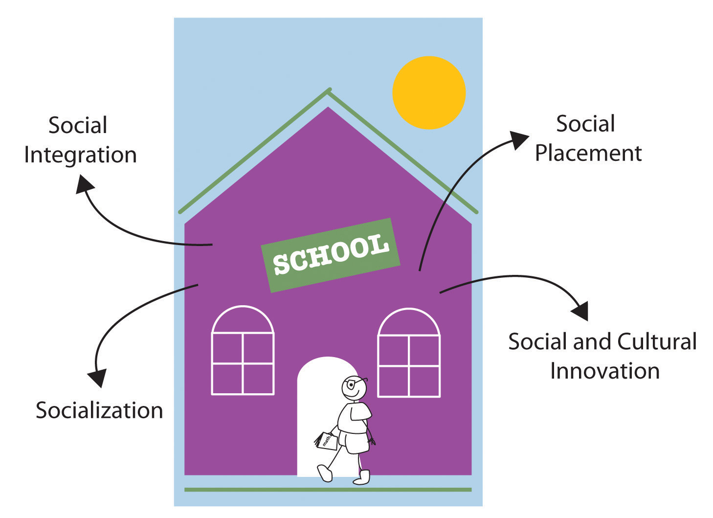 the functionalist conflict and interactionist approach to the socialization of education Sociological perspectives on socialisation functionalism the functionalist approach to socialisation is based on interactionist approach to social.