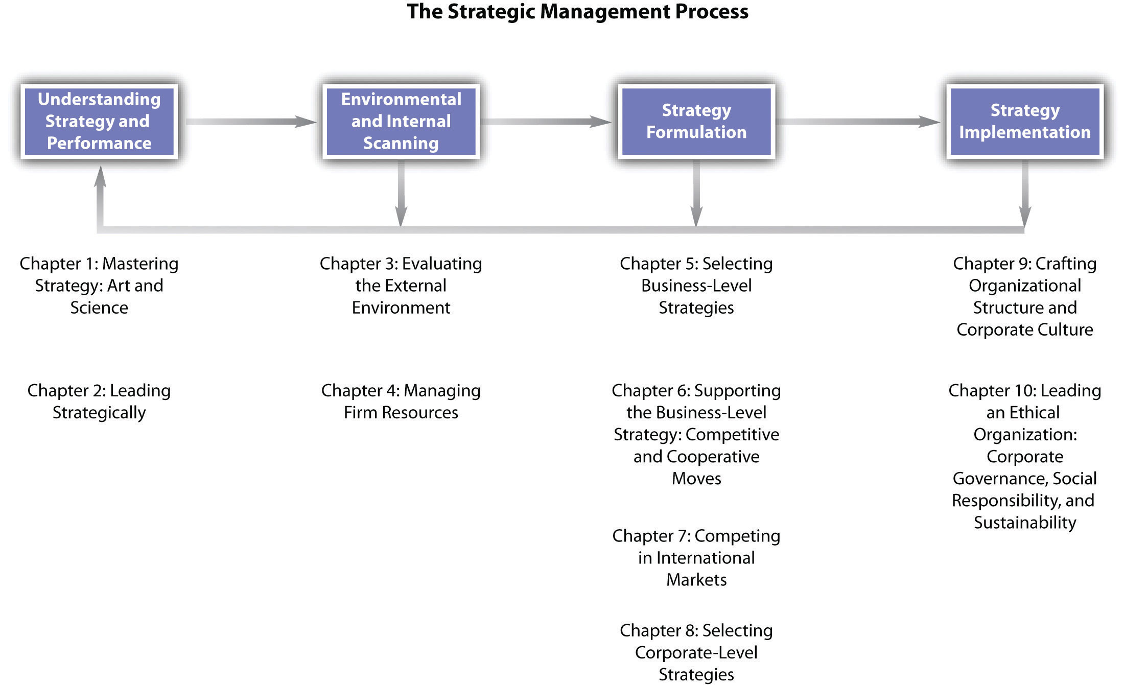 understanding the strategic management processmodeling the strategy process  strategic management