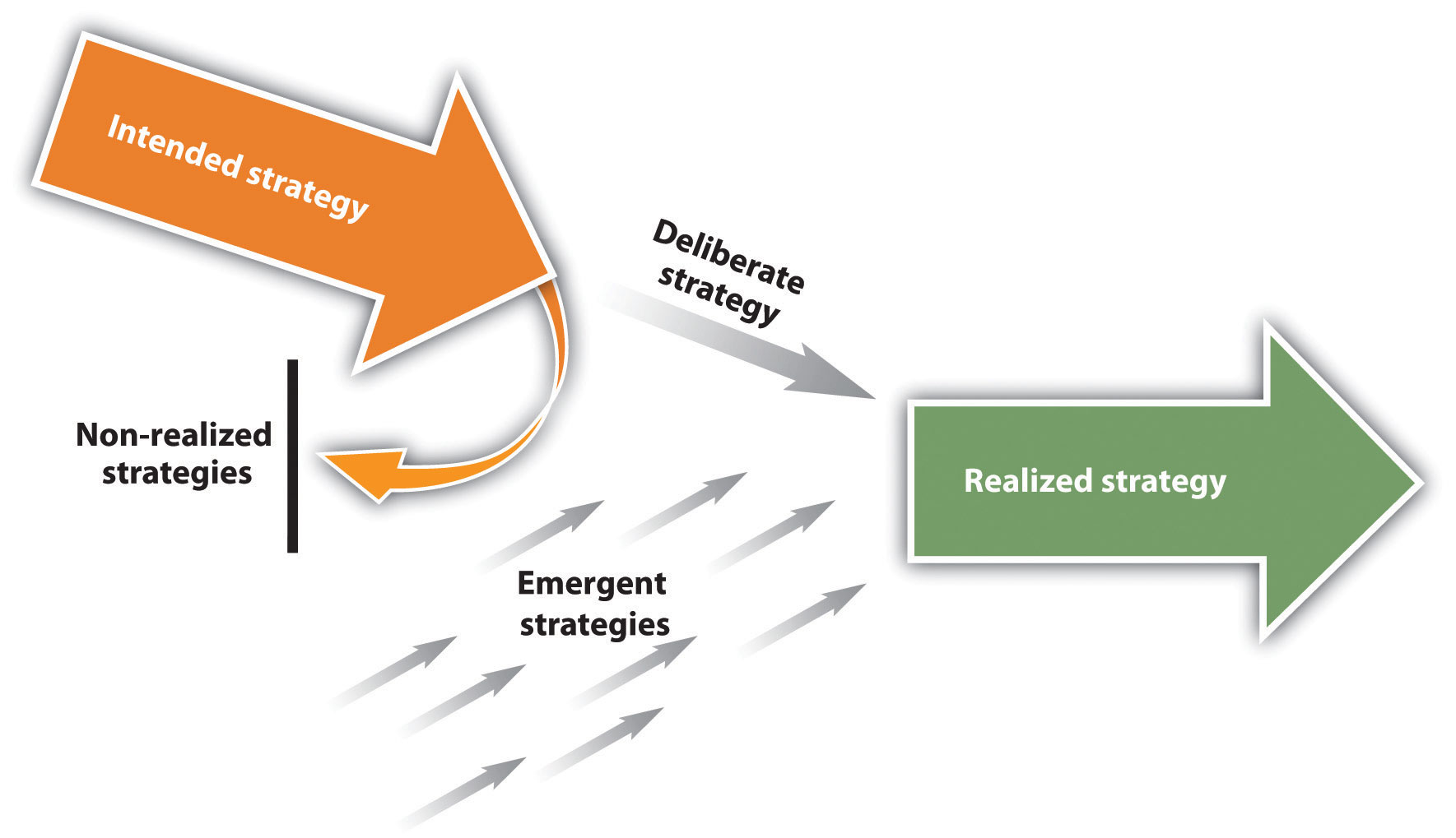 "difference between deliberate and emergent strategies This is ""intended, emergent, and realized strategies"" by intended and emergent strategies and the differences between deliberate, and emergent strategies."