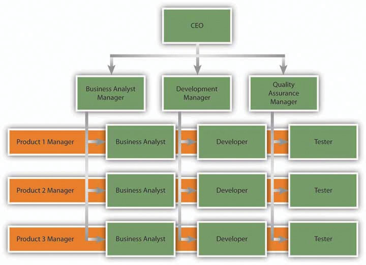 the organizational structure of initech Organizational structure organizational structure plays an important role in day-to-day functions of an organization the delegation of authority, work specialization, and employee reporting framework are some of the elements that help determine what the organizational structure should be.