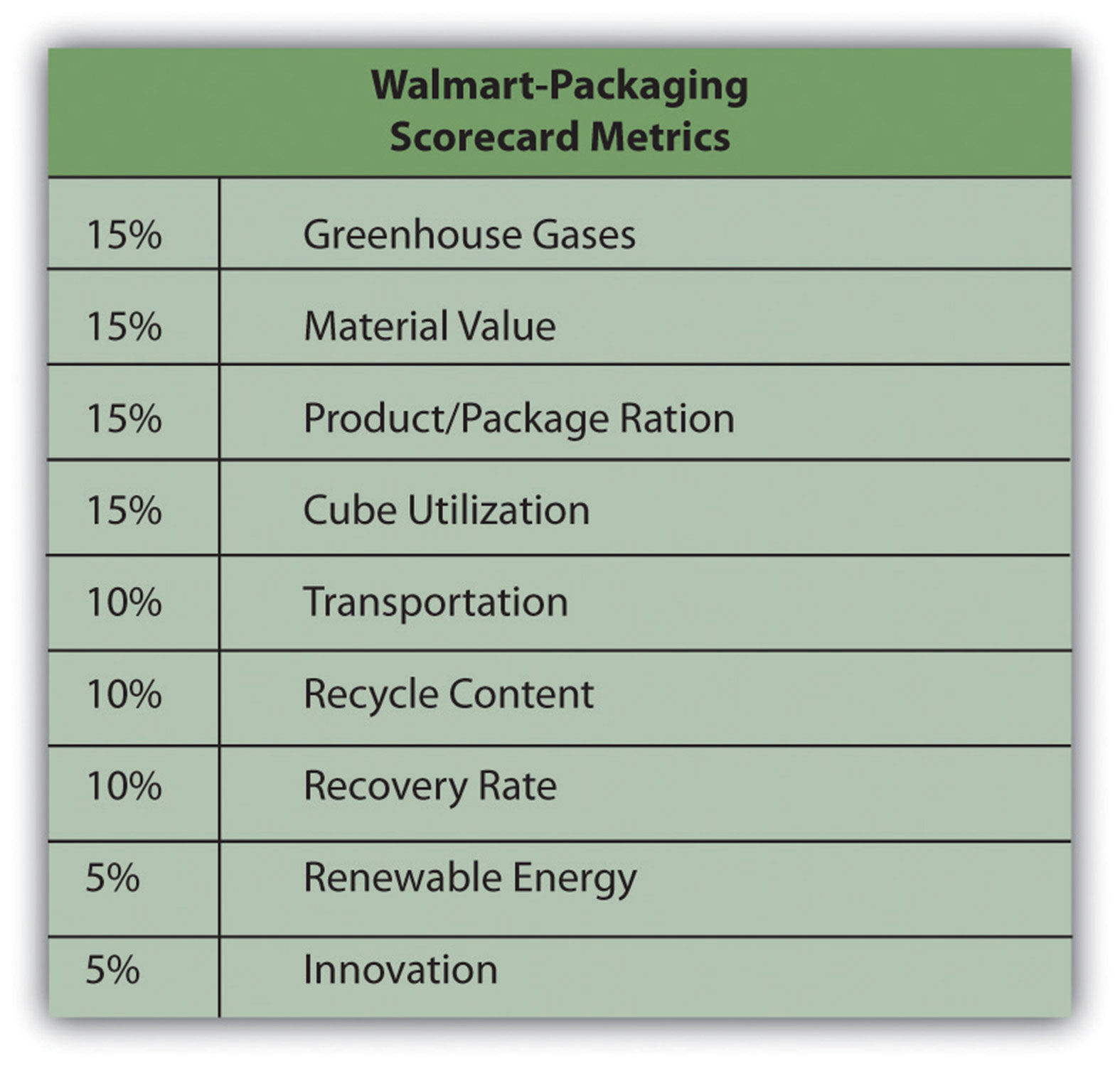 Walmart's sustainability strategy Research paper Academic