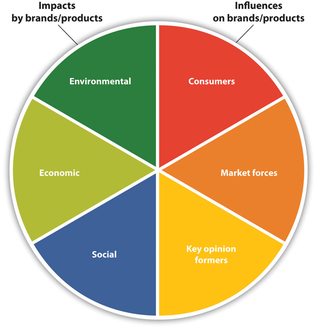 characteristic of market horizon foods corporation Find horizon in a store near you check it out check it out products.