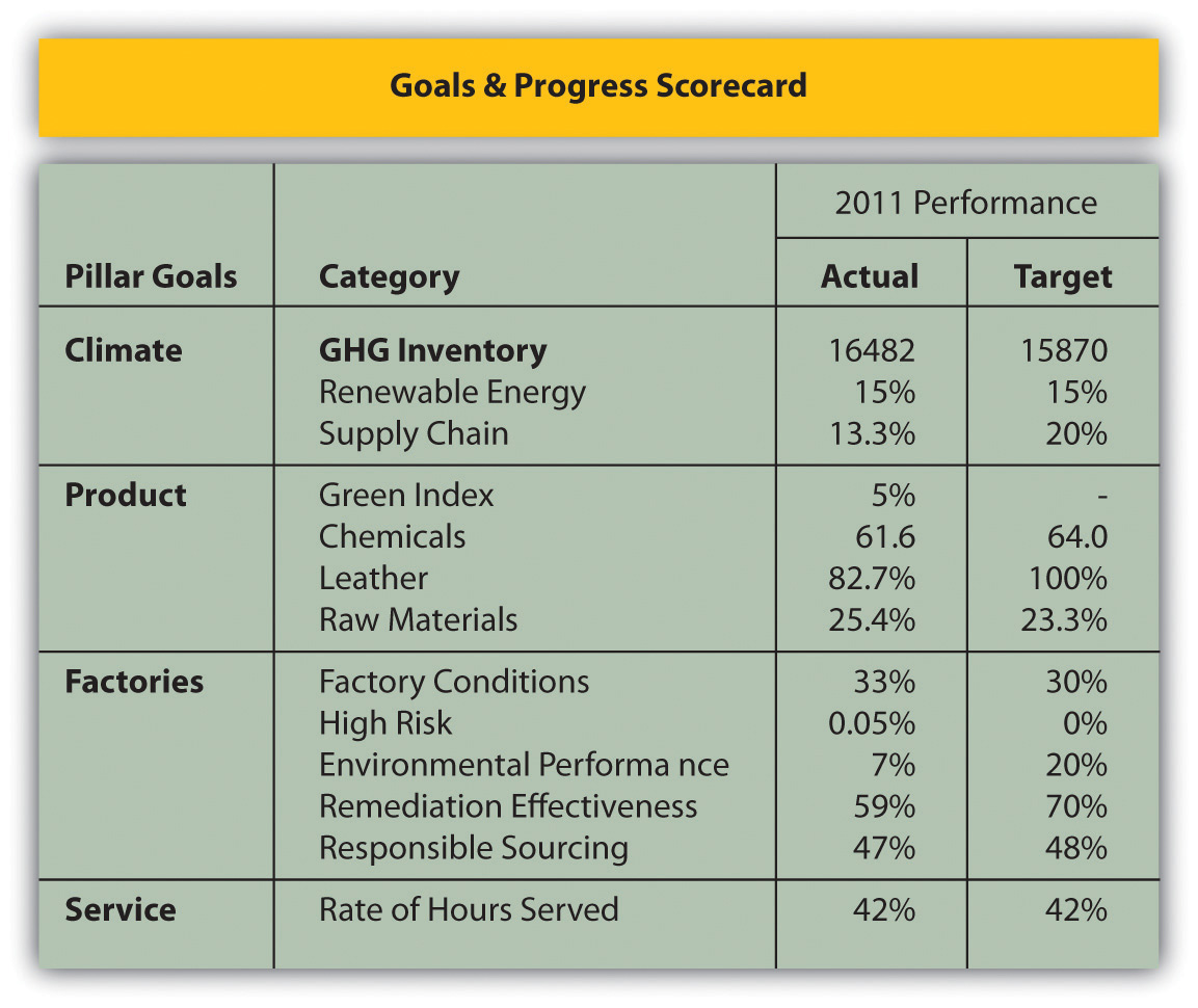 Case: Accounting for Sustainability: How Does Timberland ...