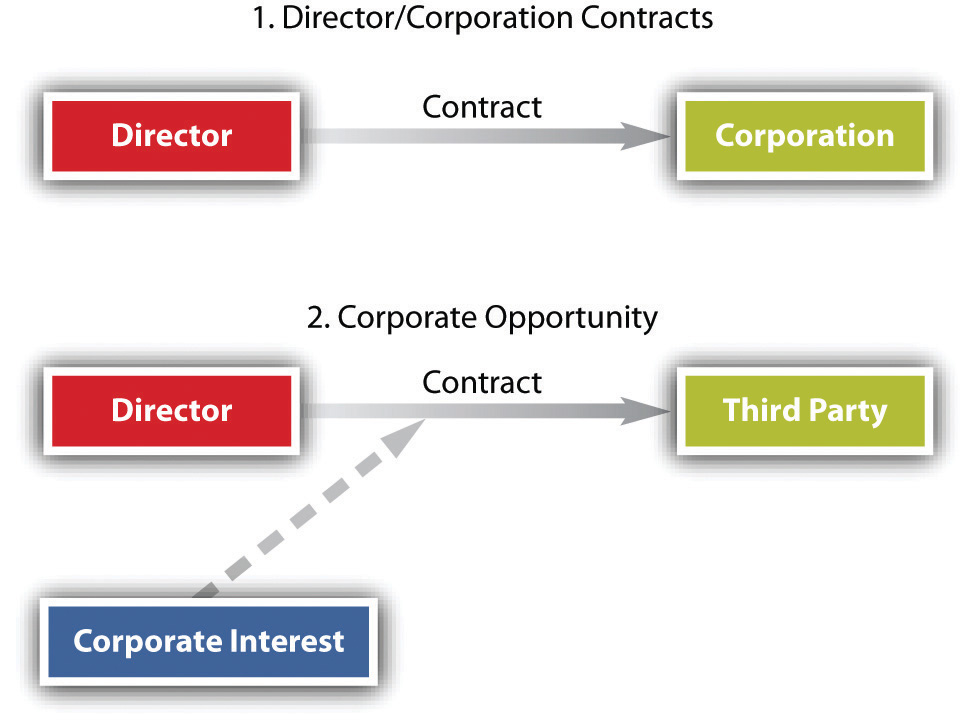 the difference between residential and corporate conflicts What is the difference between industrial and commercial – industrial is related to the manufacturing process while commercial is earning profit.