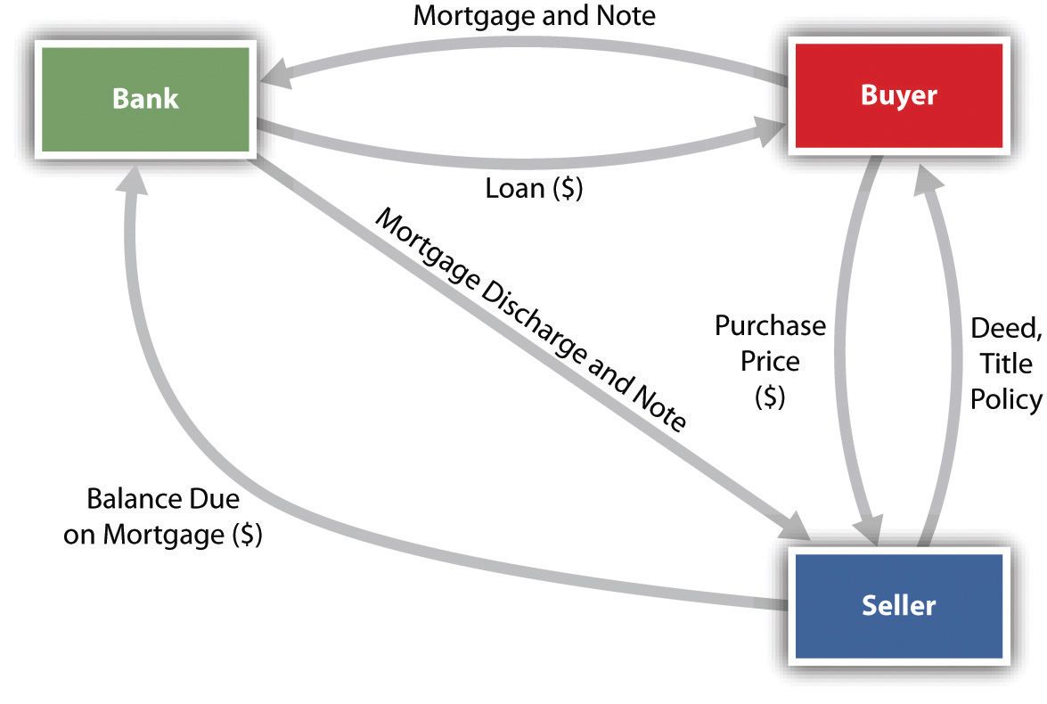 Mortgage insurance[edit]