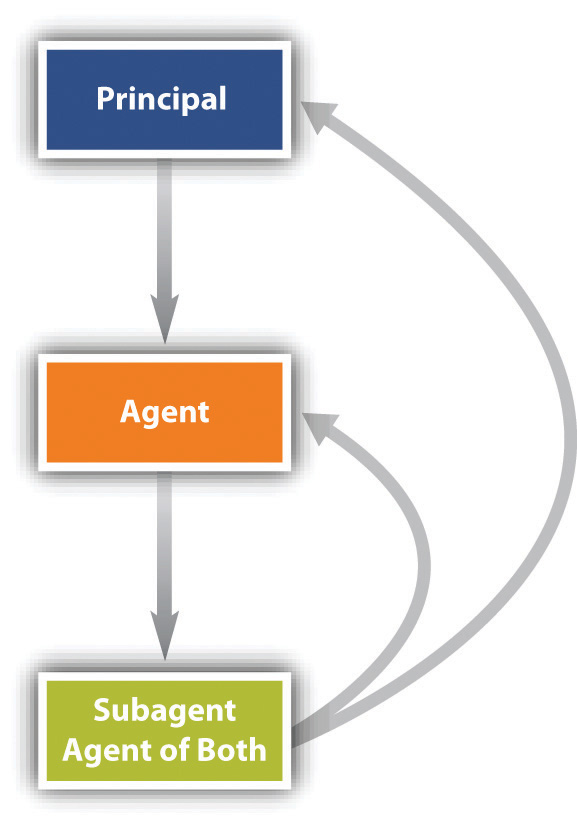 duties between agent and principal Agency law refers to the relationship between a person, or agent, that acts on   clear that both parties intend to act in their respective principal and agent roles.