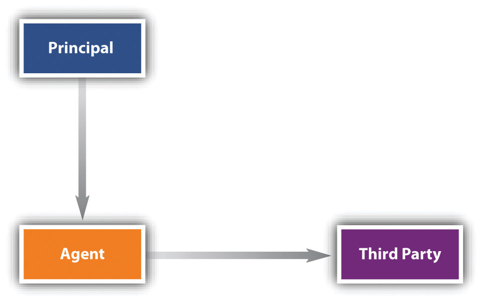 Image showing the principal over the agent and the agent over the third party.