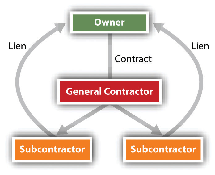 prime and subcontractor relationship