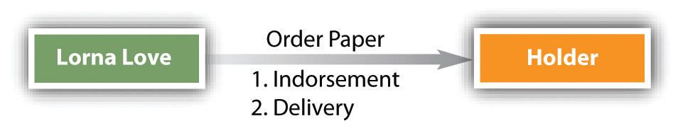 Commercial Paper Indorsements