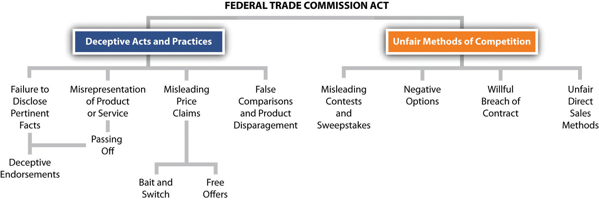 the federal trade commission on deception and unfairness The ftc federal trade commission proves to be the agency responsible for protecting the american consumers they strive to stop tricky, fraudulent, and unfair practices in business in the nation's marketplaces.