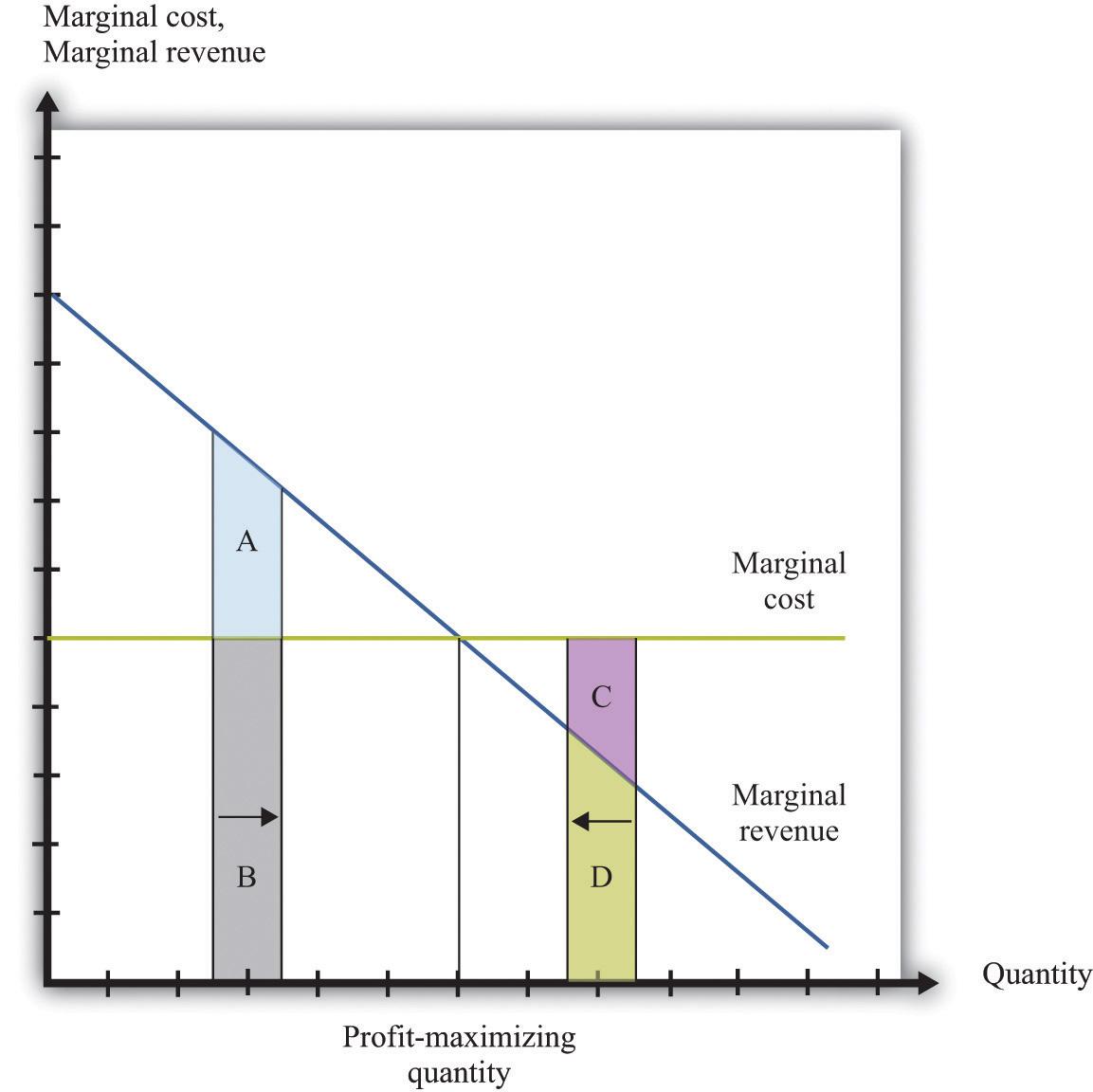 economics marginal cost profit Profit maximization methods in managerial economics profit maximization methods in managerial  when marginal revenue equals marginal cost, marginal profit.