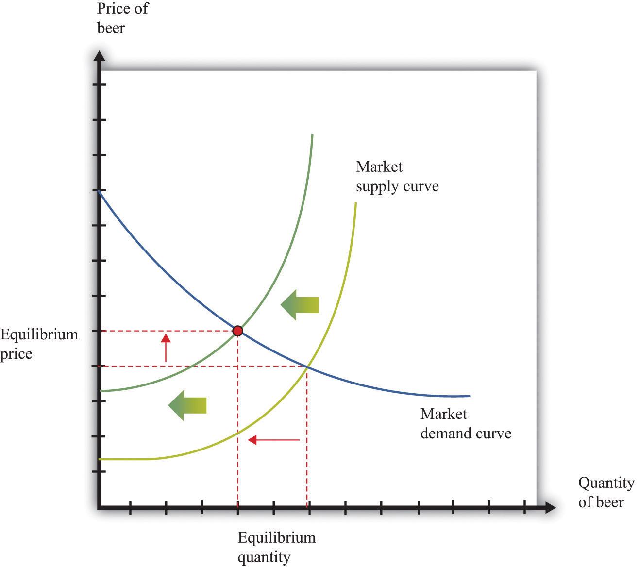 producer equilibrium in economics pdf