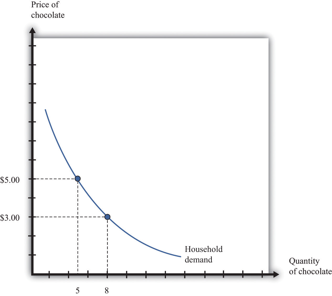 useful notes on unstable equilibrium in economics case studies demand curve