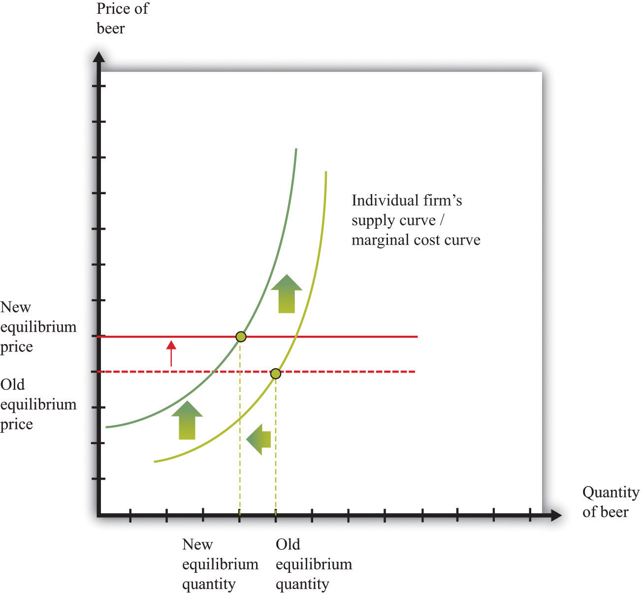 the right shift theory The is-lm model describes the aggregate demand of  john maynard keynes' general theory of  for money should shift the lm curve to outward to the right.