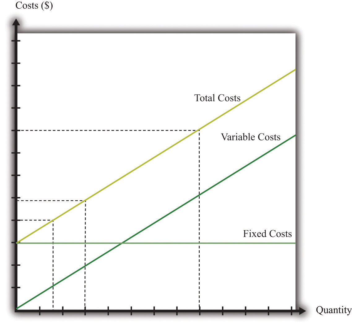 how to find fixed cost per unit