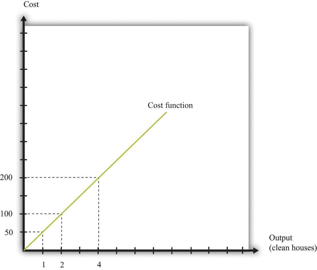 Cost Of Producing Hydrogen From Natural Gas Vs Electrolysis