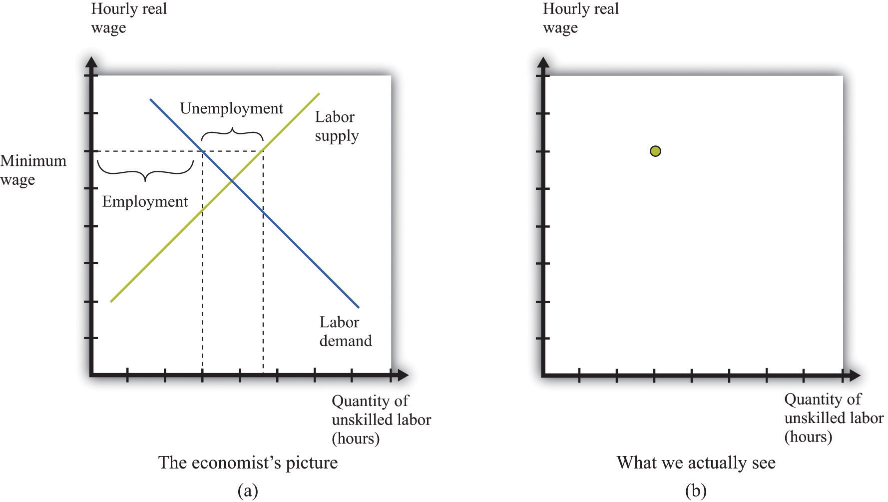 empirical evidence on minimum wages we construct an entire framework based on the supply and demand curves for labor a but at any time we observe only a single data point the wage and the
