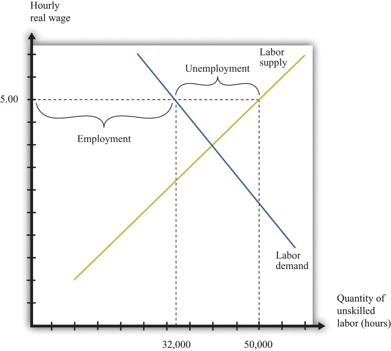 Effects and benefits of minimum wage economics essay