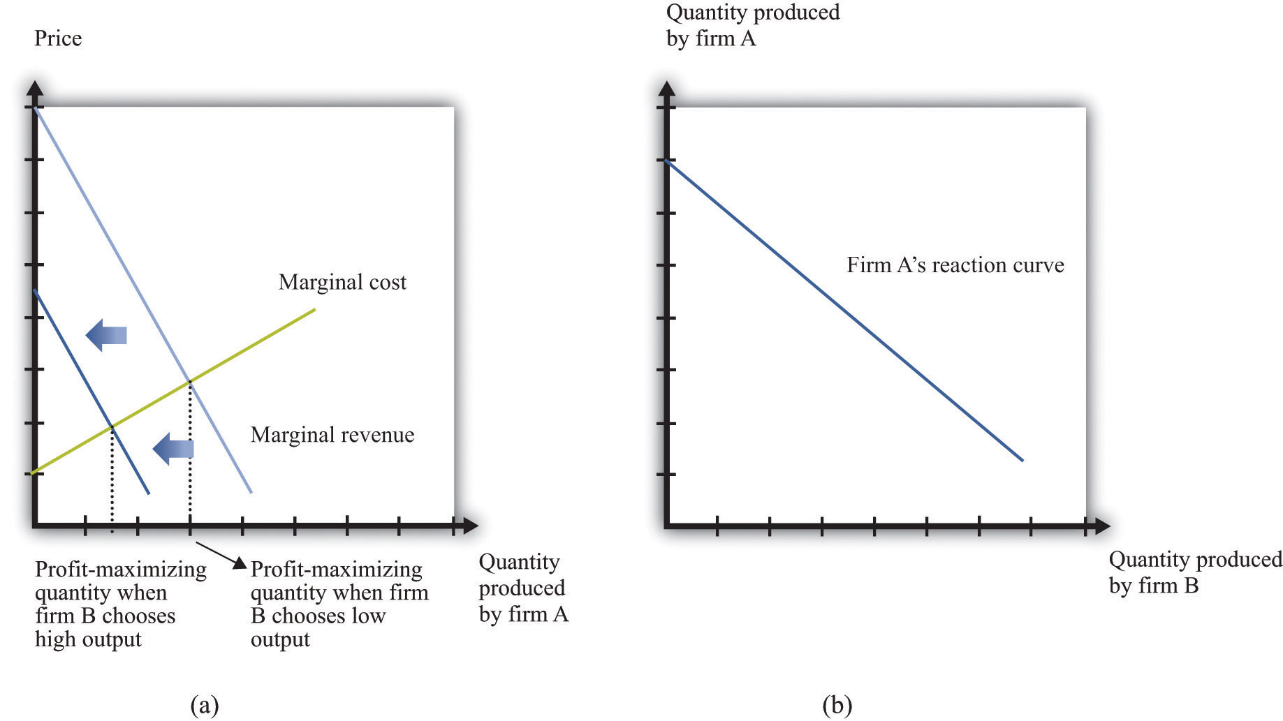 how to find marginal revenue curve from demand curve