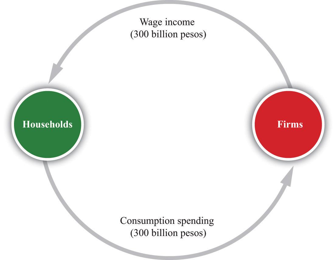 Circular trading system