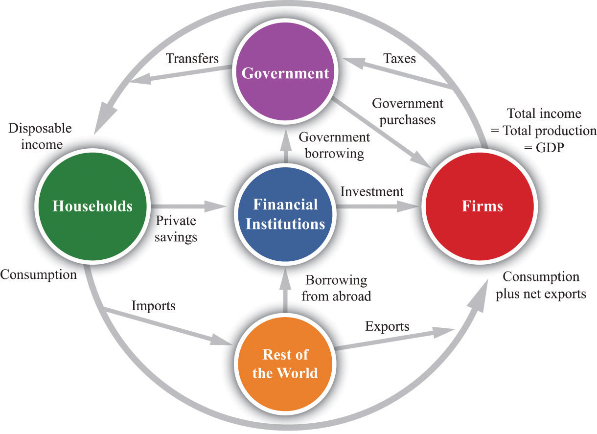 The circular flow of income the circular flow of income describes the flows of money among the different sectors of an economy this representation includes the five main sectors pooptronica