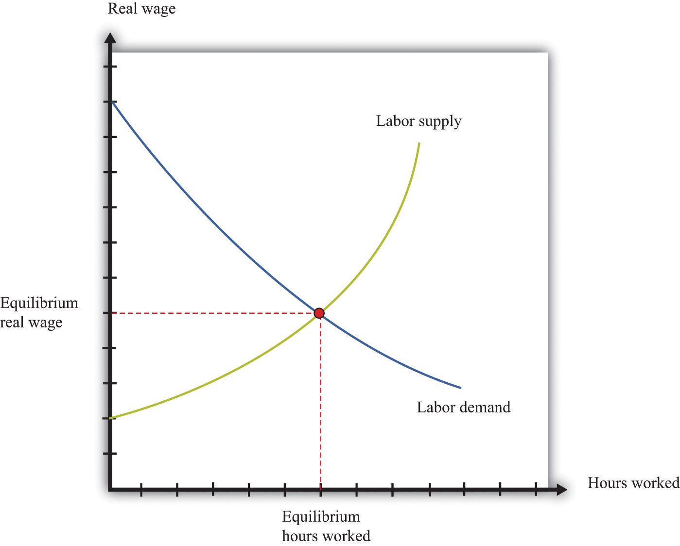 economics labour market essay