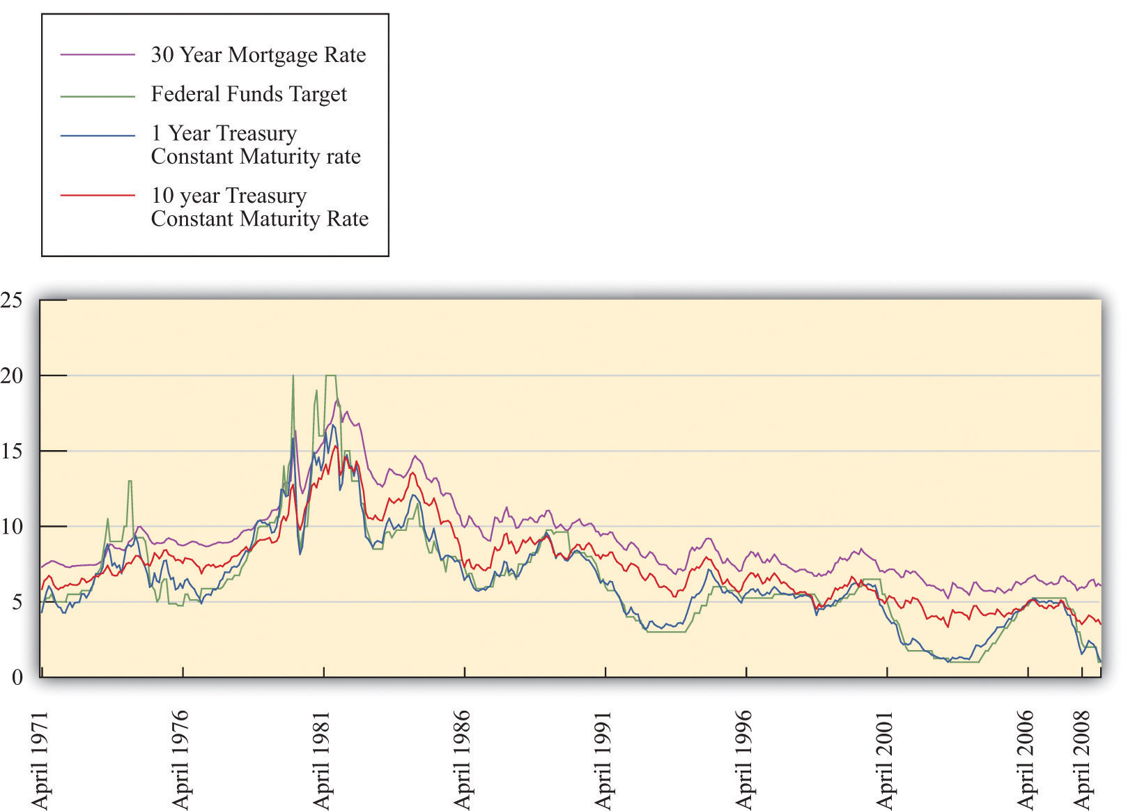 The interest rate banks charge each other for short-term loans is called the?