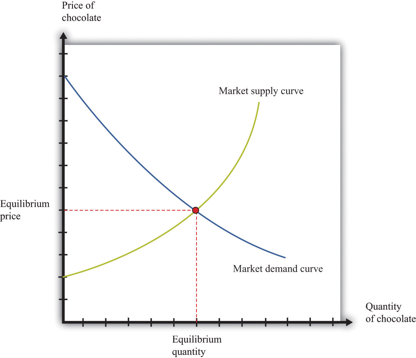 Best     Managerial economics ideas on Pinterest   Factors of     Study com        business situations  Managerial economics is concerned