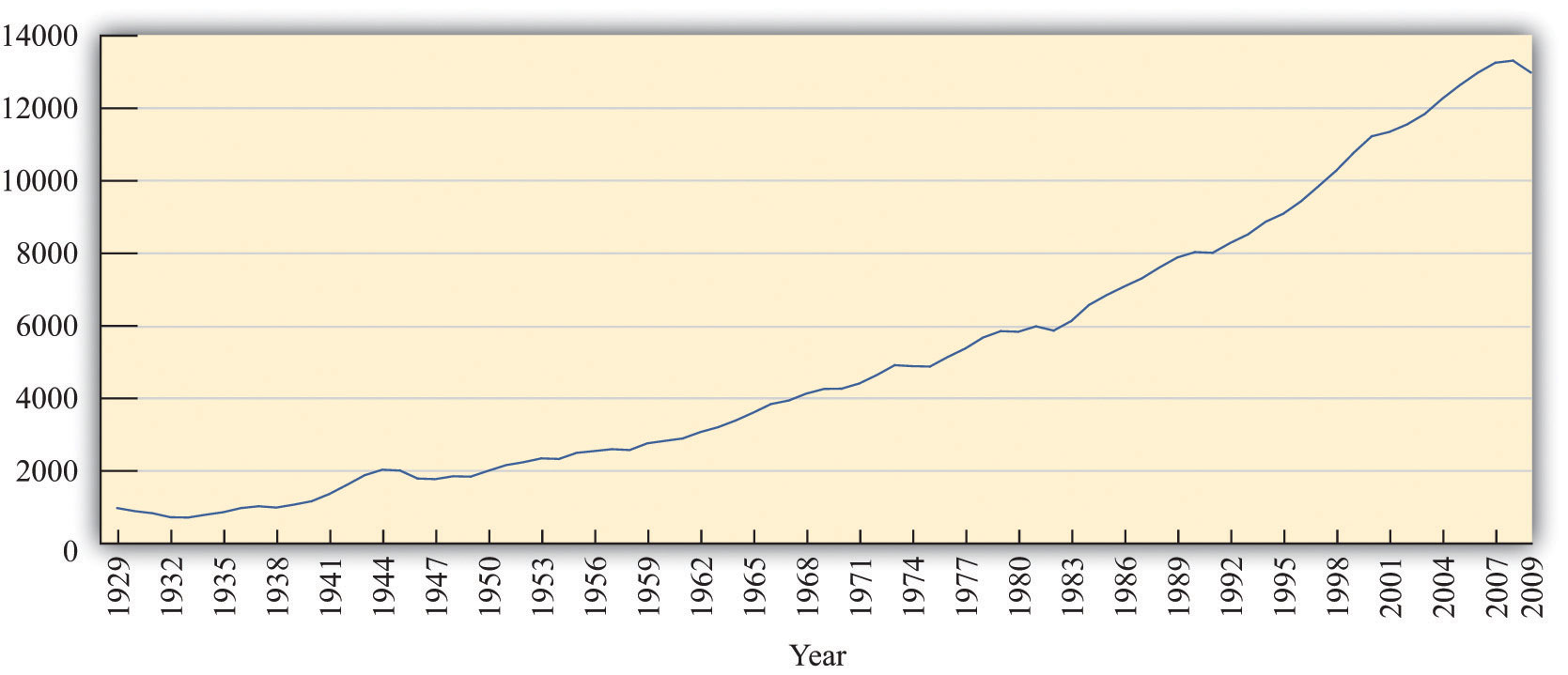 Productivity and real median family in e growth 1947 2009 on happy - Figure 3 5 Real Gdp In The United States 1929 2009