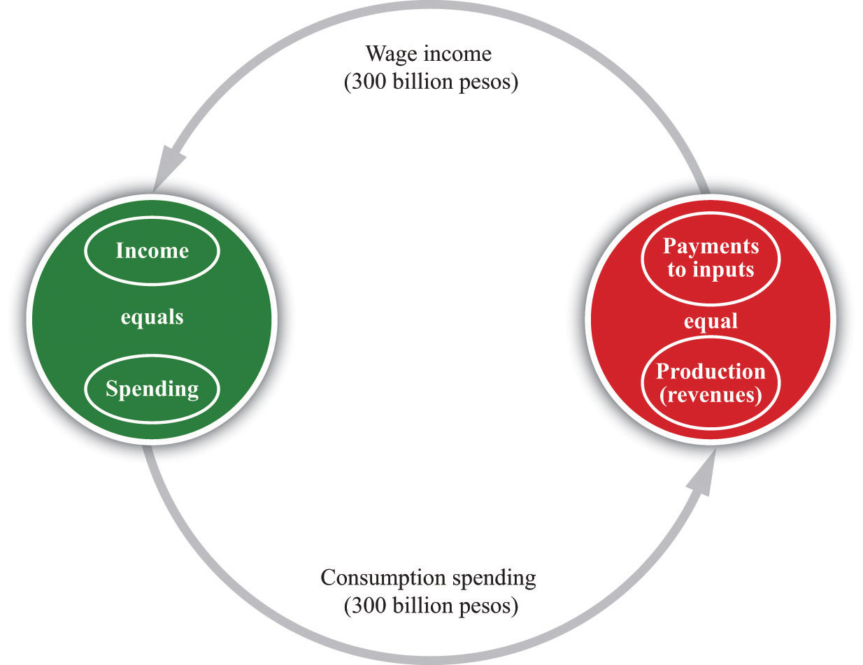 four sector model of circular flow of income pdf