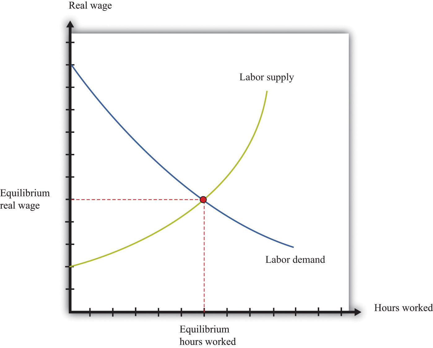 Labor In The Aggregate Production Function