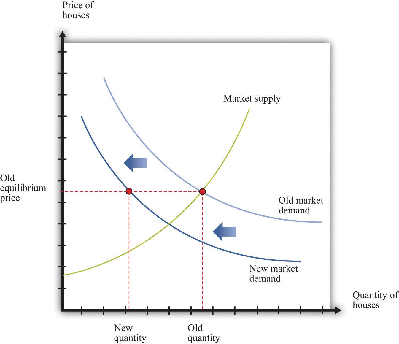 high cost mature economics publicly
