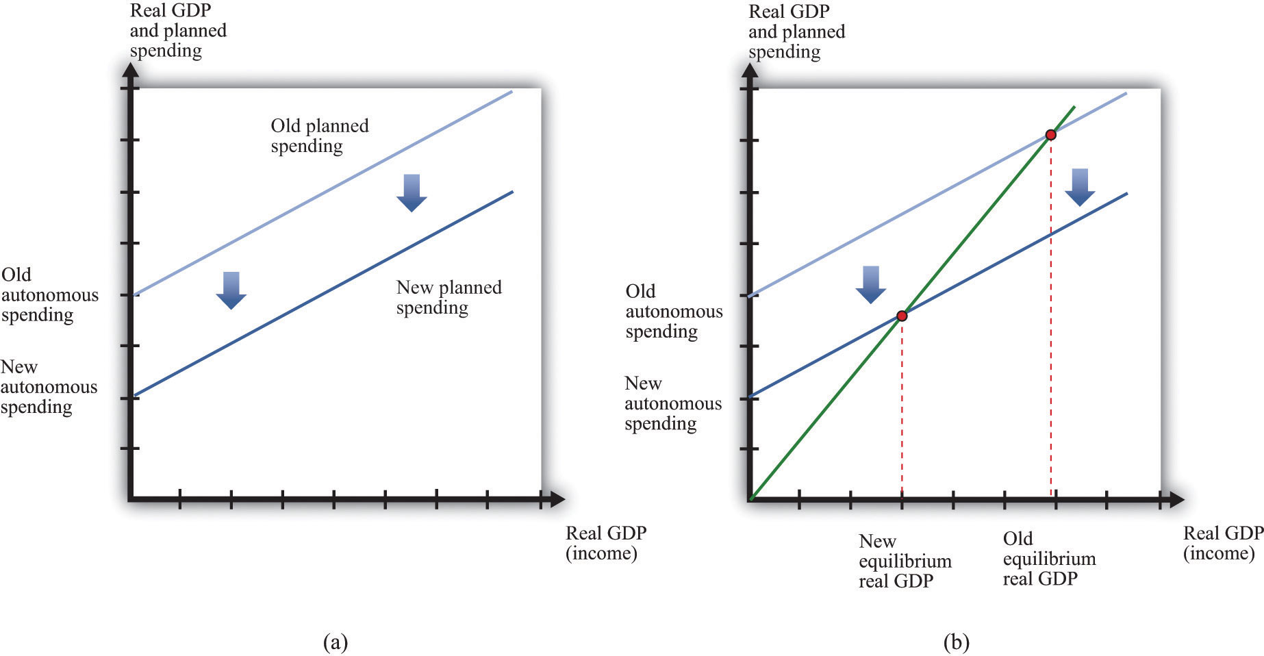 impact of government expenditures on private consumption What is driving growth in government spending by nate silver but health care expenditures may be impeding private-sector growth as well.