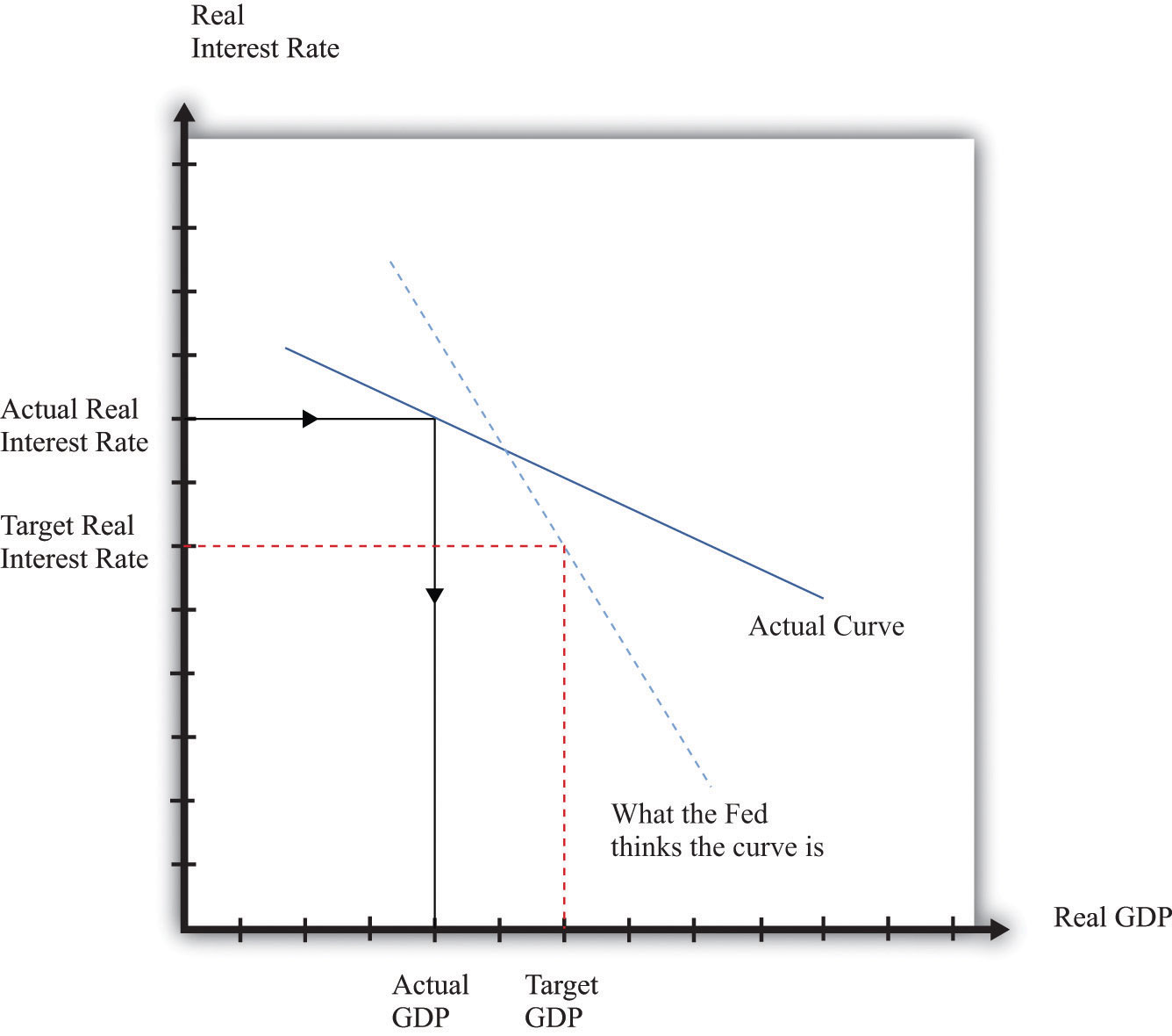 how inflation expectations influence monetary policy The formation of inflation expectations: an  expectations, macroeconomics, monetary policy  impact inflation is through their influence on.