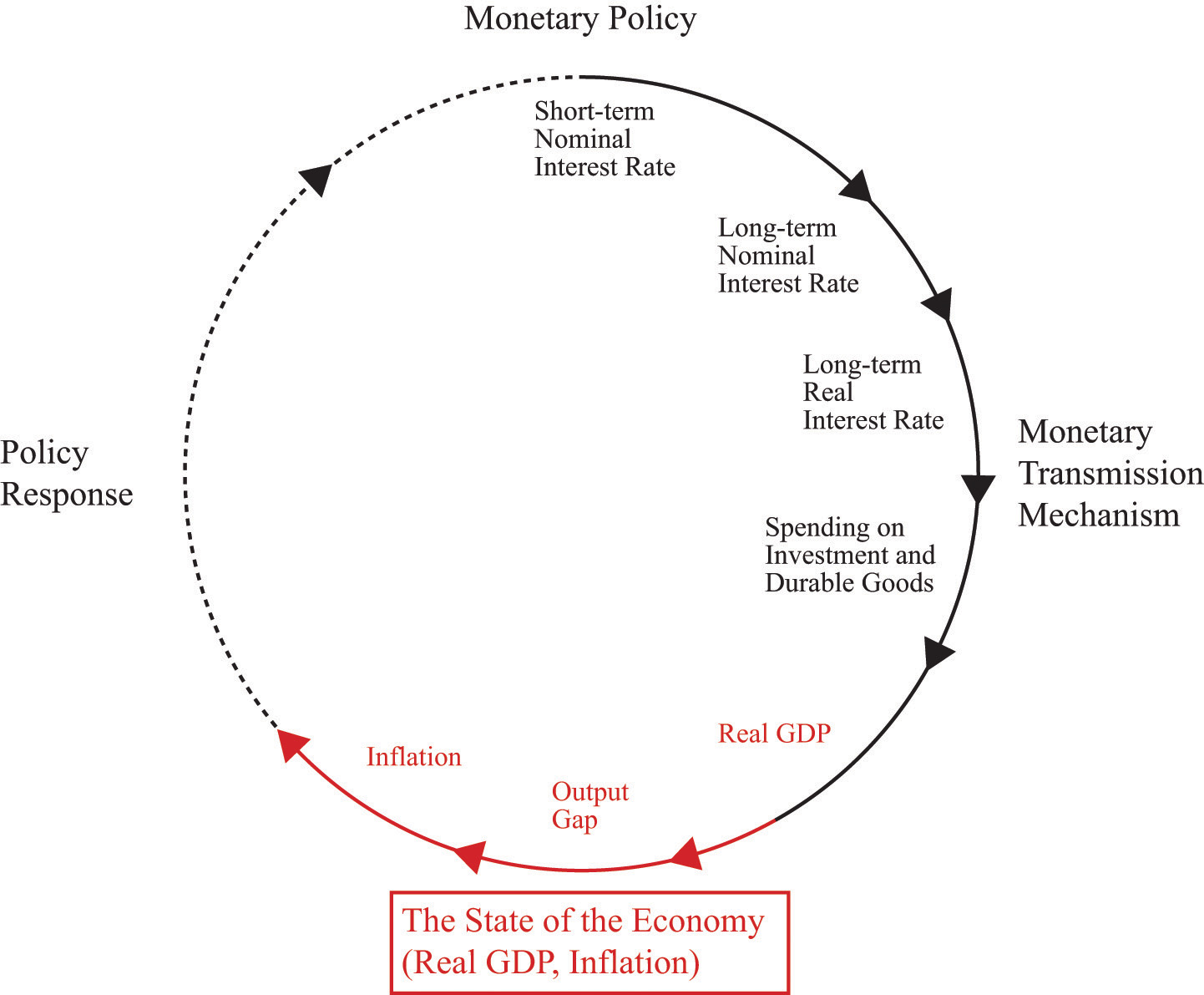 moderate inflation increase 2016-12-3 rapid money supply growth does not cause inflation  we defined moderate inflation as  the us economy may well experience some increase.