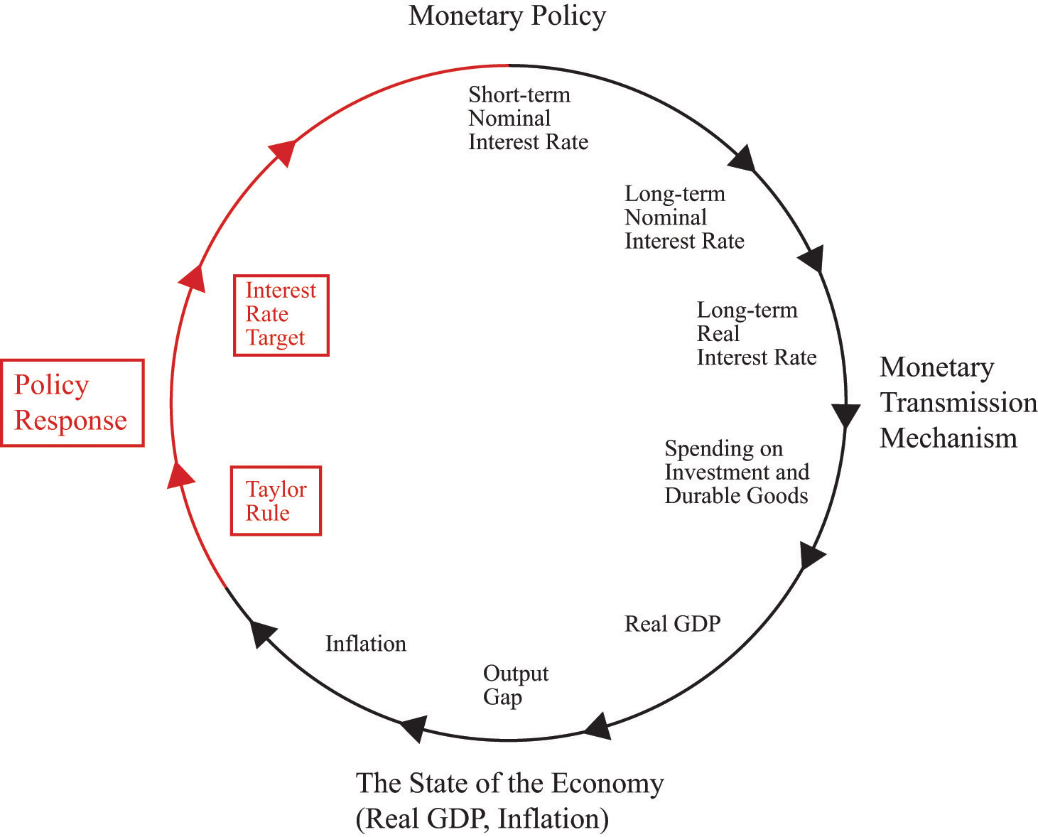 Monetary policy prices and inflation closing the circle from inflation to interest rates pooptronica Choice Image
