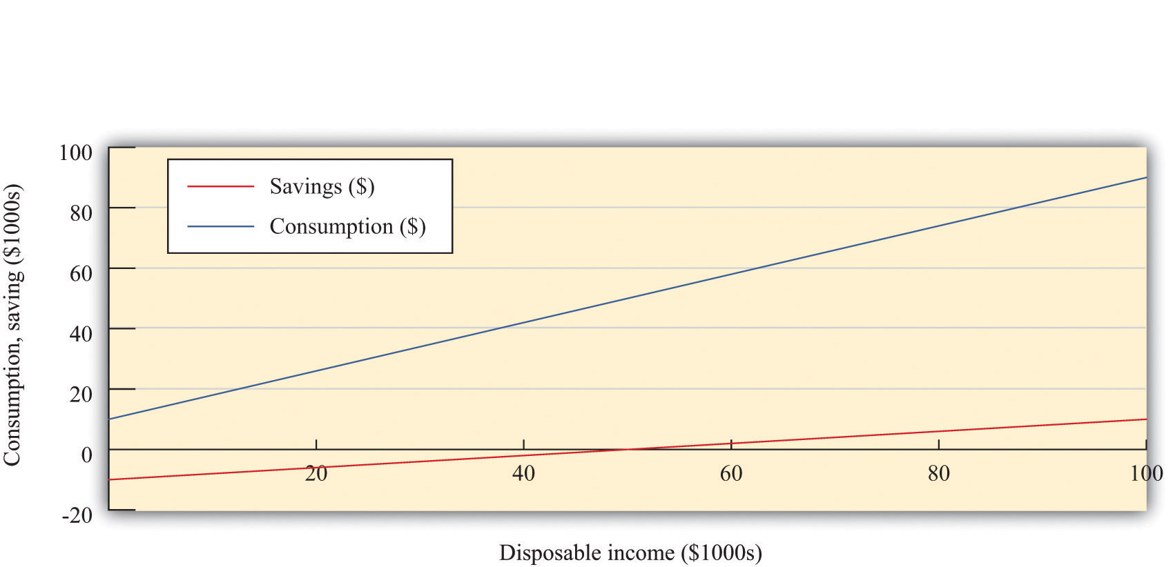 correlation and dependence and disposable income As we develop the aggregate expenditure this positive relationship between disposable income and exports are dependent upon spending choices and income.