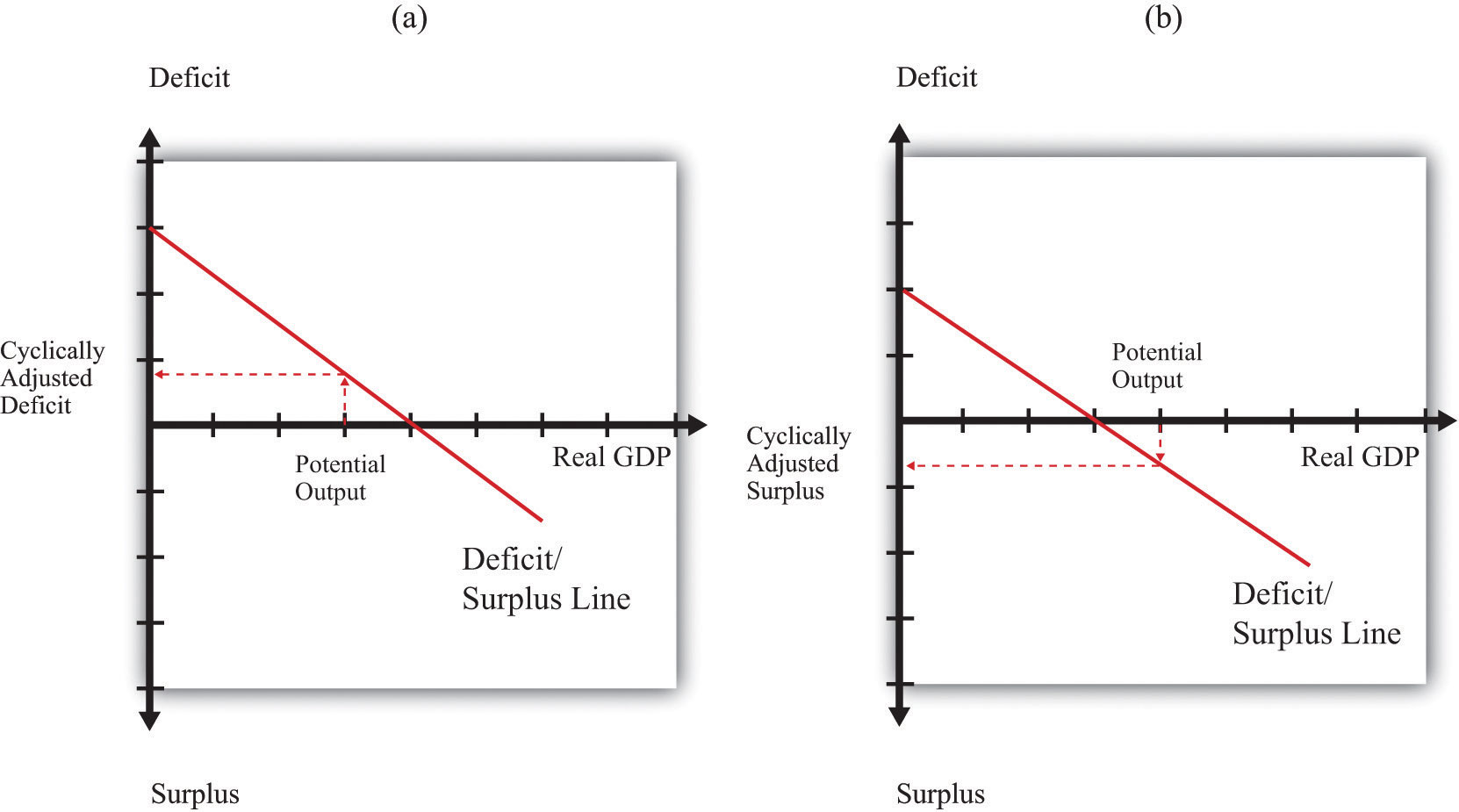 deficit and surplus essay example Before paying down debt or investing with your extra capital, learn the pros and   it doesn't, for example, make any sense to invest a cash surplus at 5 percent   investments—including treasury bills and notes, cds, and commercial paper.