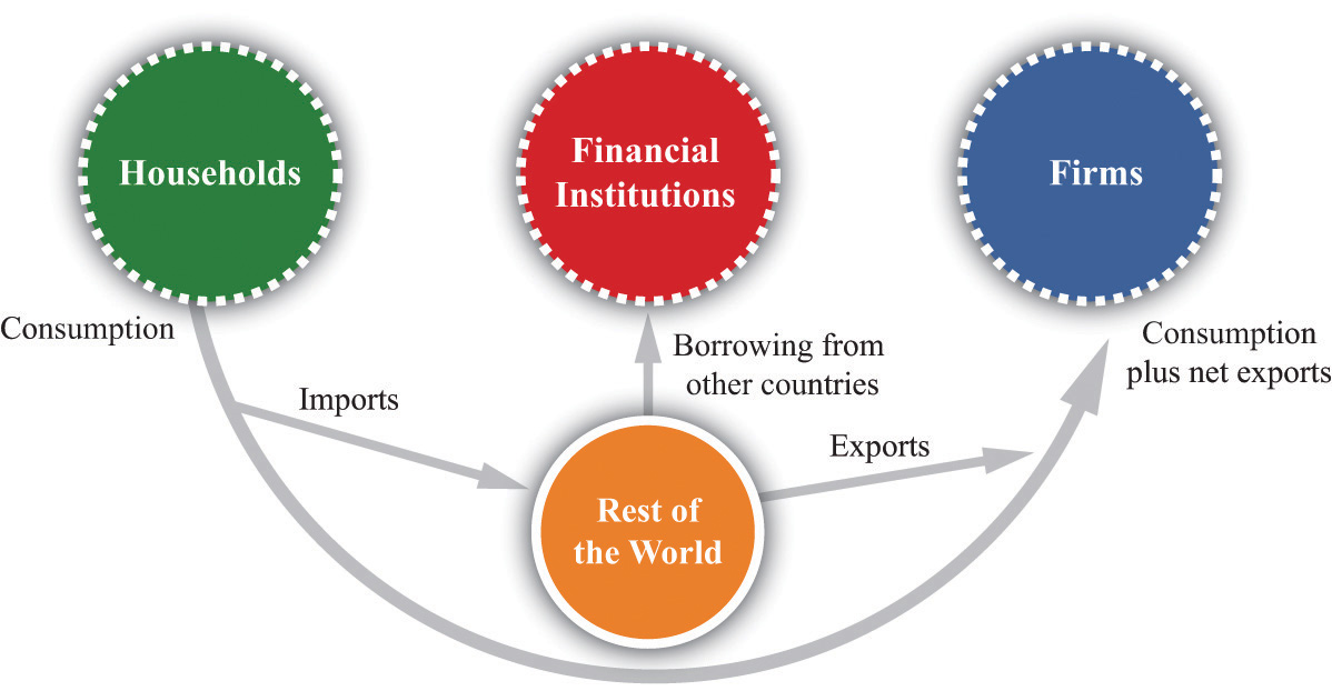 government interactions with the economy Inflation conservatism and monetary-fiscal policy interactions  delegate monetary policy to an inflation  policy it is a closed-economy model with two.