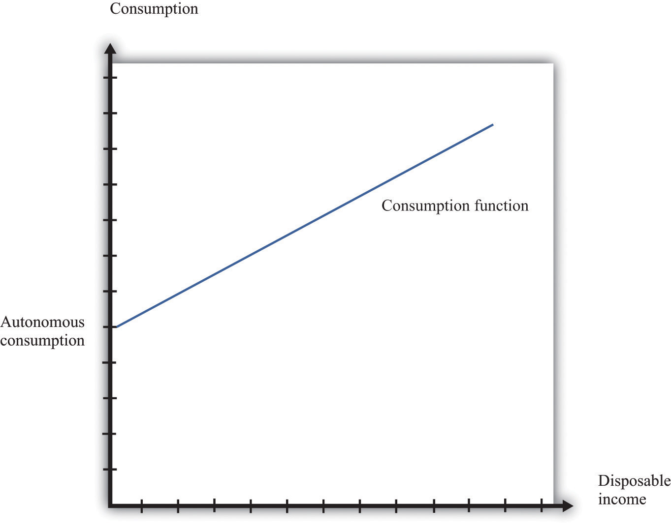 consumption function macroeconomics in pdf