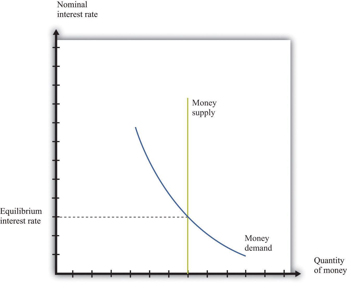 lm curve In both cases, exogenous shocks/events can lead to changes in liquidity preference and demand for savings, which in turn can shift the lm or is curves respectively.