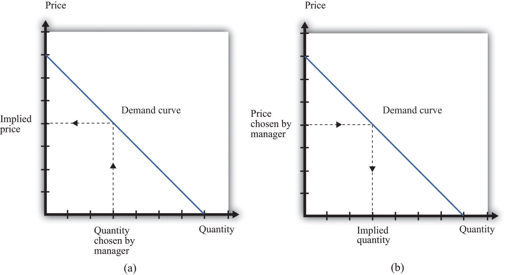 Markup Pricing Combining Marginal Revenue And Marginal Cost