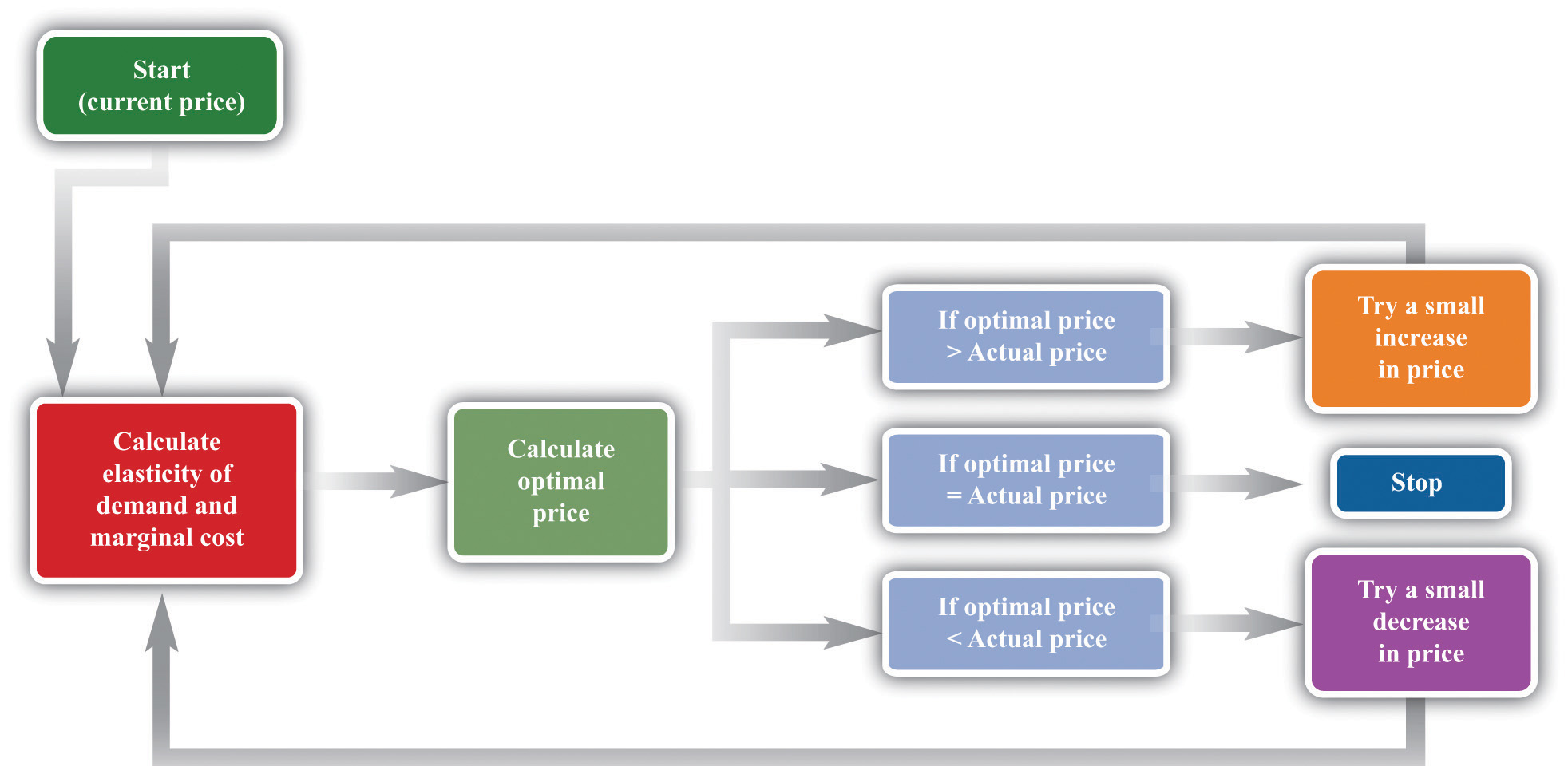 Figure 619 A Pricing Algorithm