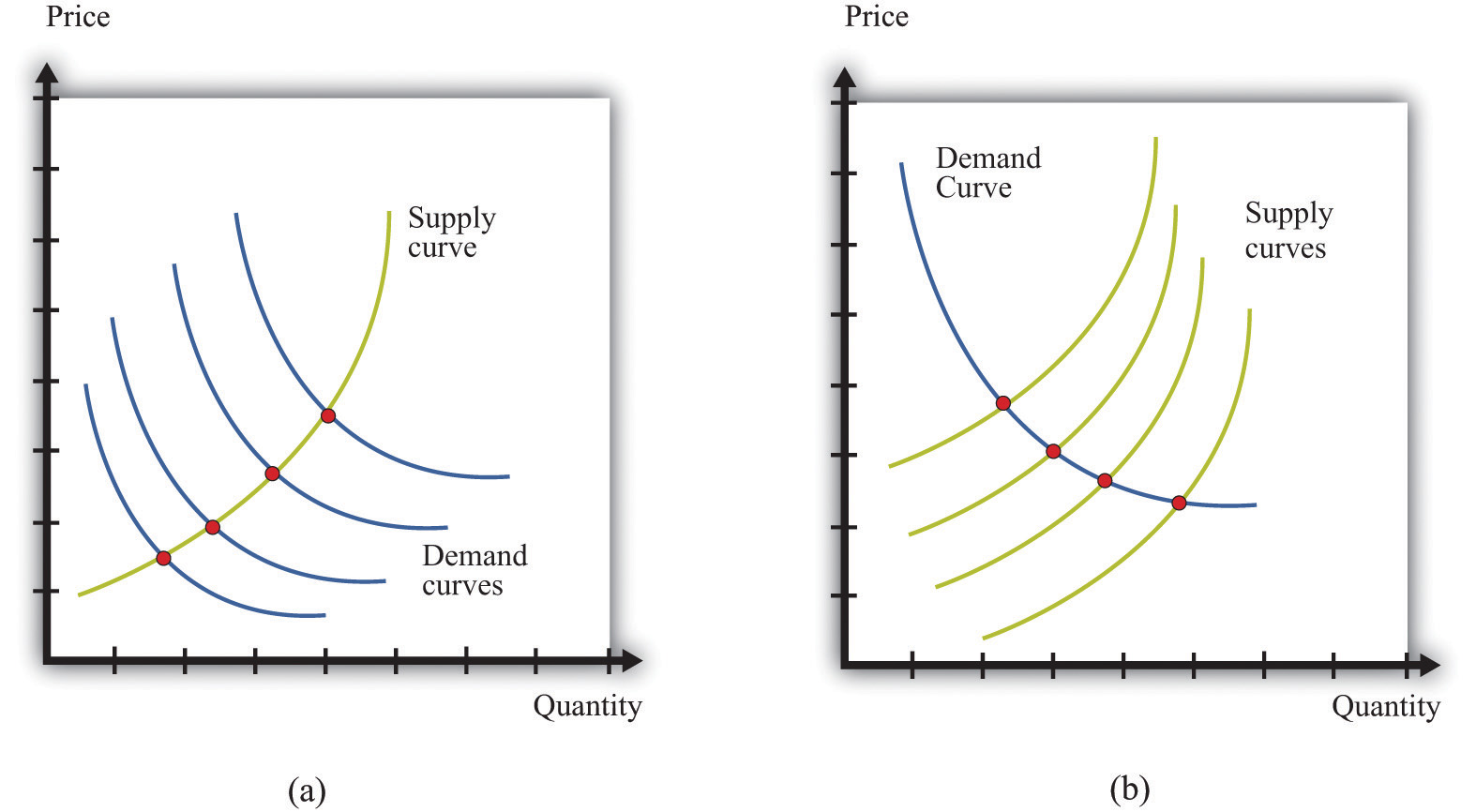 walmart s price elasticity of demand This was a post that you created earlier i related it to walmart my followup question is: what does this decision by wal-mart tell you about the price elasticity of the demand curve that it faces there are many ways that.