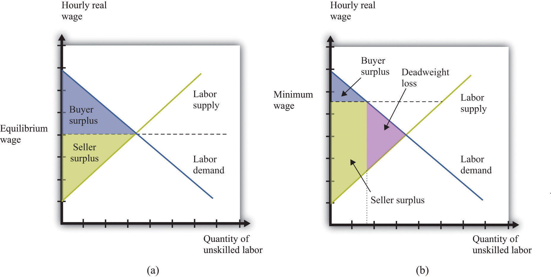 Two Factors that Affect Labor Supply and Demand