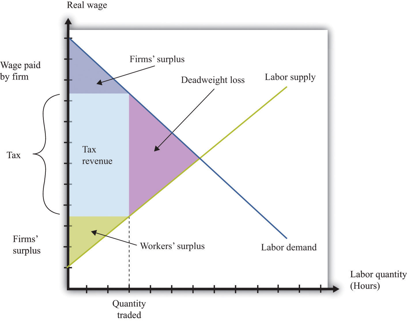 Barriers to Trade and the Underground Economy