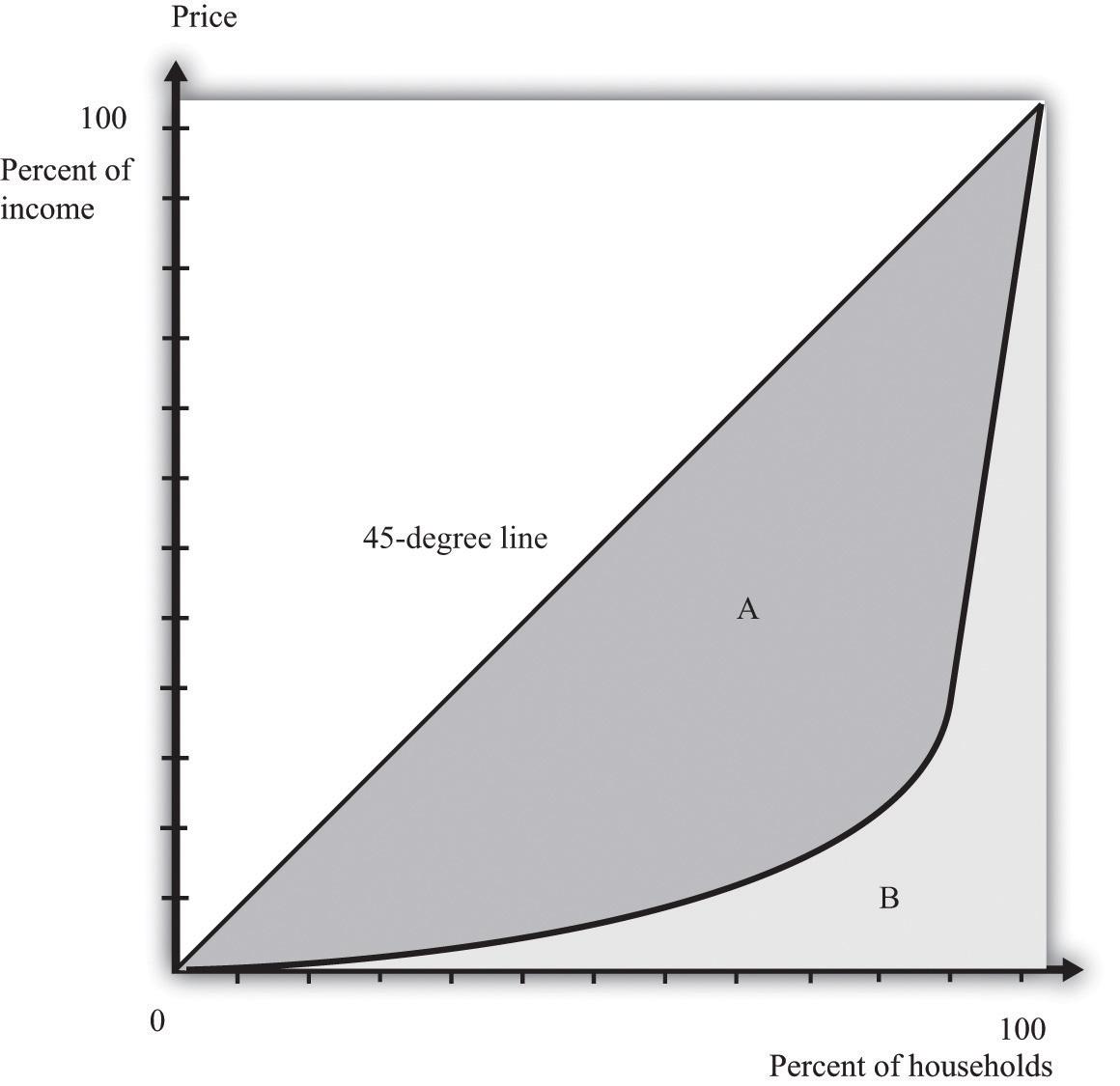 Figure 12.3 The Lorenz Curve